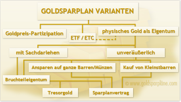 goldsparplan-varianten
